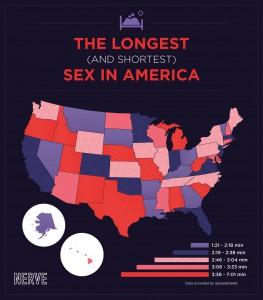 sex length
